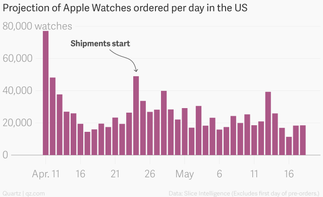projection_of_apple_watches_ordered_per_day_in_the_us__watches_chartbuilder