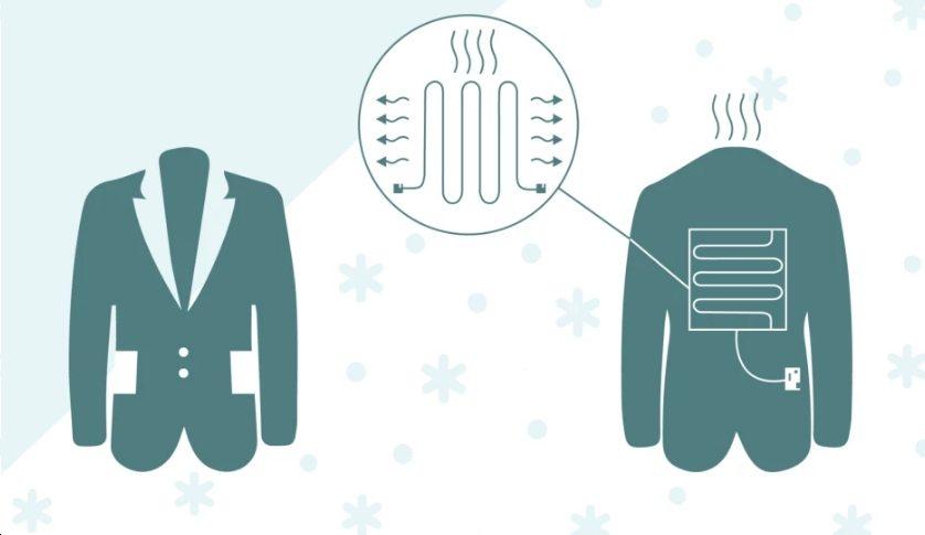 Heating Coat Kit