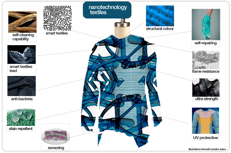 How Is Technology Used In The Fashion Design Industry