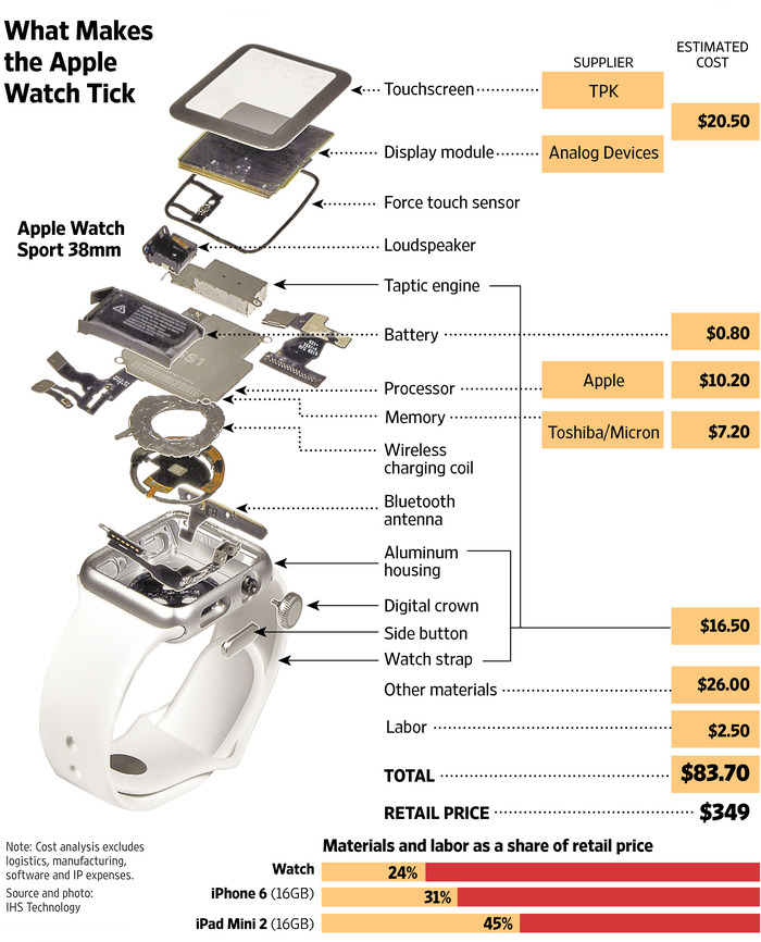 what makes apple tick