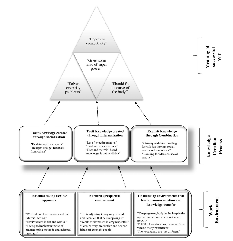 The overall summary of the data interpretation