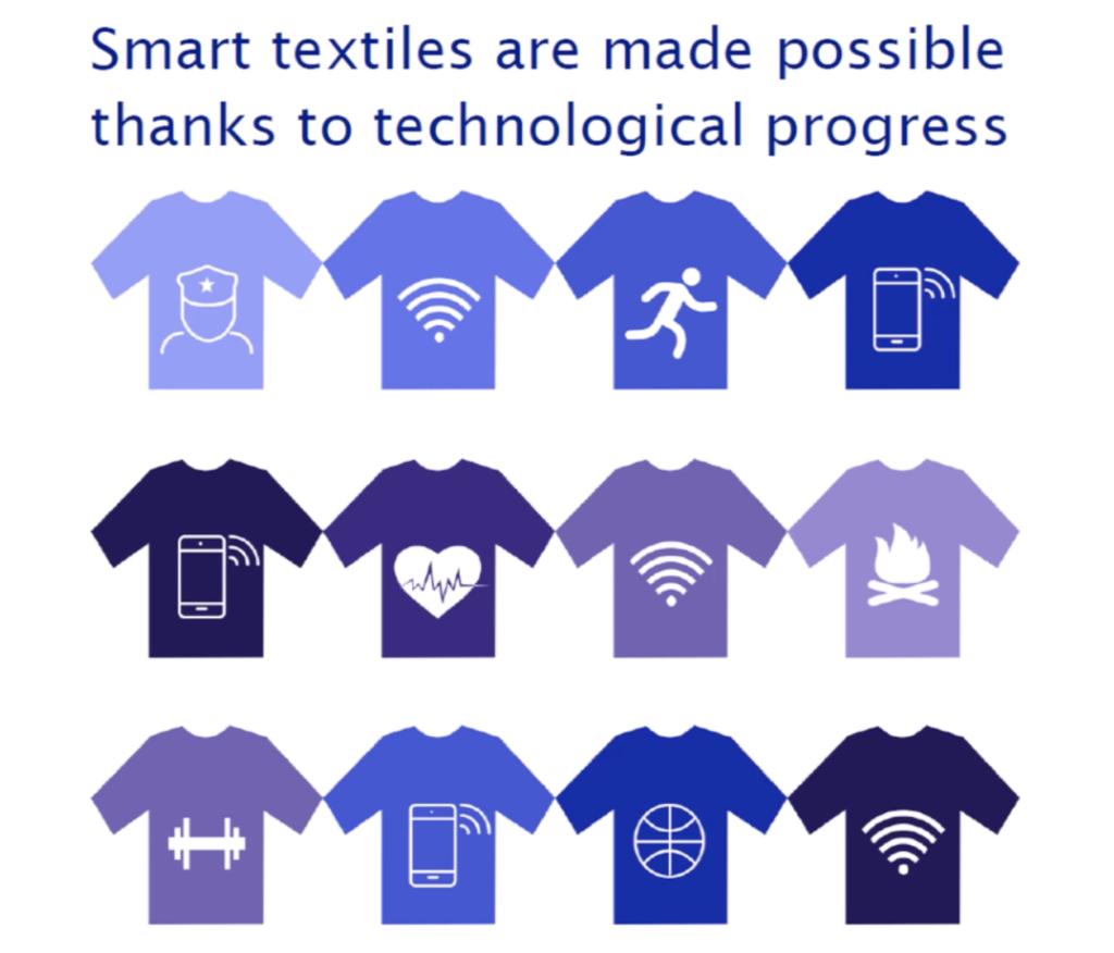 smart fabrics